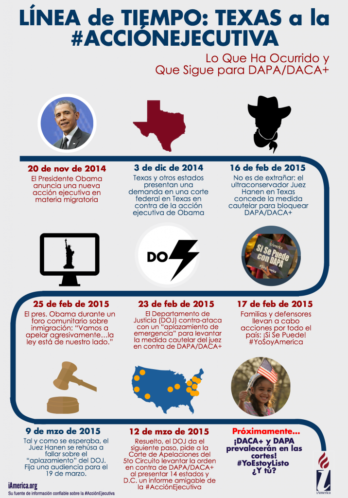 Lawsuit Timeline in Spanish